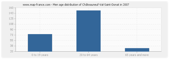 Men age distribution of Châteauneuf-Val-Saint-Donat in 2007