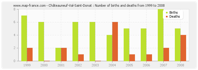 Châteauneuf-Val-Saint-Donat : Number of births and deaths from 1999 to 2008