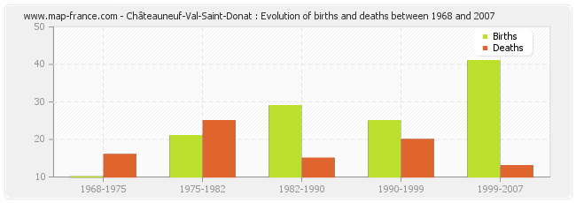 Châteauneuf-Val-Saint-Donat : Evolution of births and deaths between 1968 and 2007