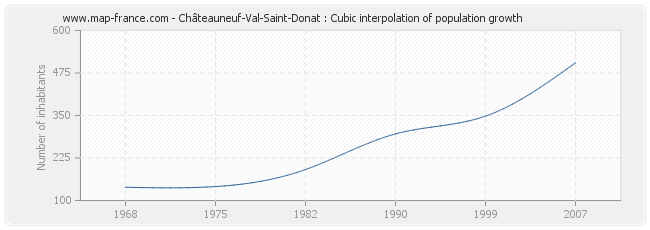 Châteauneuf-Val-Saint-Donat : Cubic interpolation of population growth