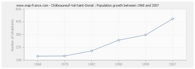 Population Châteauneuf-Val-Saint-Donat