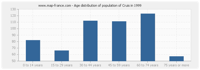 Age distribution of population of Cruis in 1999
