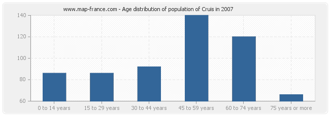 Age distribution of population of Cruis in 2007