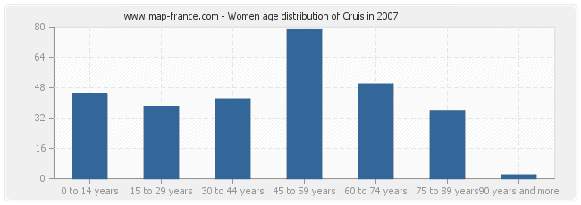Women age distribution of Cruis in 2007