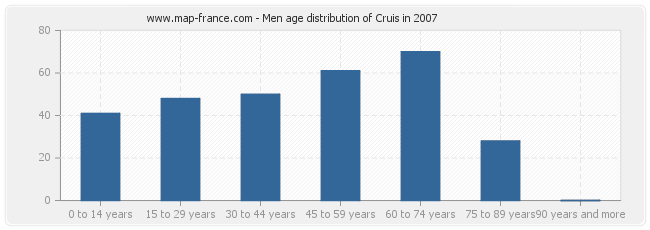 Men age distribution of Cruis in 2007