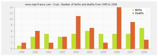 Cruis : Number of births and deaths from 1999 to 2008
