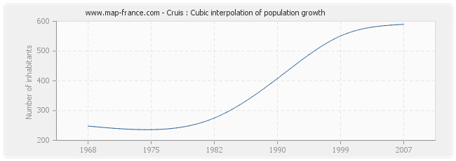 Cruis : Cubic interpolation of population growth