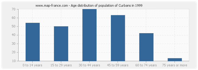 Age distribution of population of Curbans in 1999