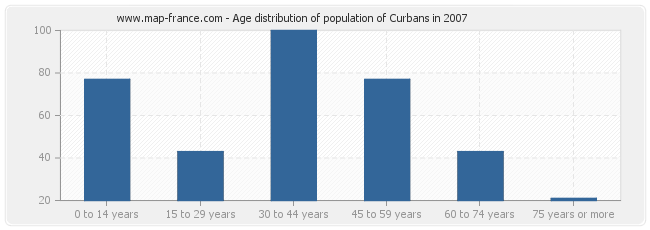 Age distribution of population of Curbans in 2007