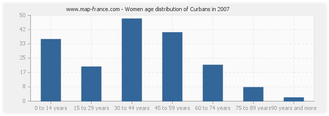 Women age distribution of Curbans in 2007