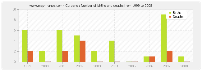 Curbans : Number of births and deaths from 1999 to 2008