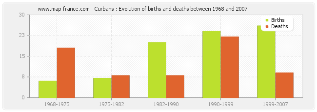 Curbans : Evolution of births and deaths between 1968 and 2007