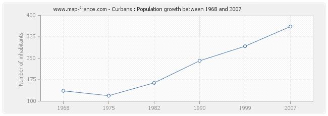 Population Curbans