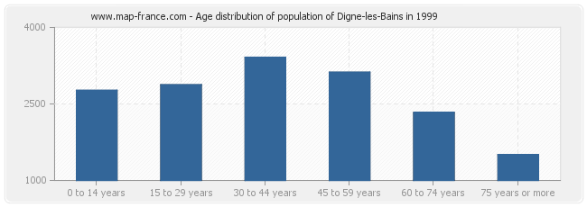 Age distribution of population of Digne-les-Bains in 1999