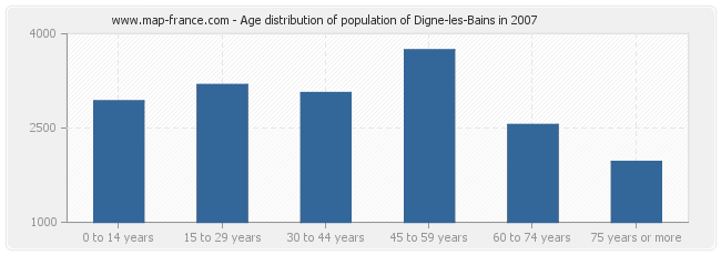 Age distribution of population of Digne-les-Bains in 2007