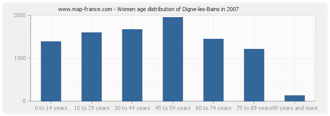 Women age distribution of Digne-les-Bains in 2007