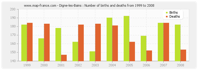 Digne-les-Bains : Number of births and deaths from 1999 to 2008