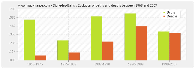 Digne-les-Bains : Evolution of births and deaths between 1968 and 2007