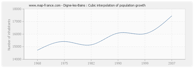 Digne-les-Bains : Cubic interpolation of population growth