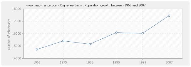 Population Digne-les-Bains