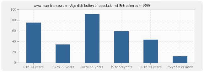 Age distribution of population of Entrepierres in 1999