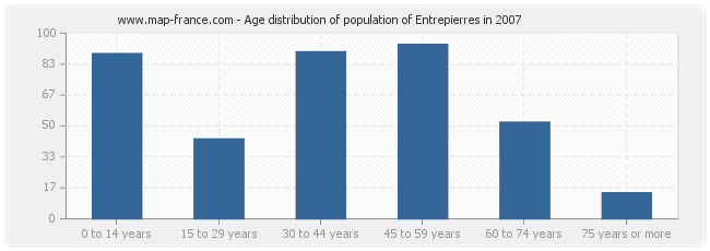Age distribution of population of Entrepierres in 2007