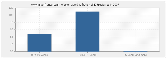 Women age distribution of Entrepierres in 2007