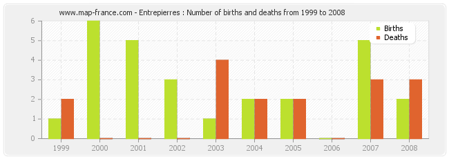Entrepierres : Number of births and deaths from 1999 to 2008