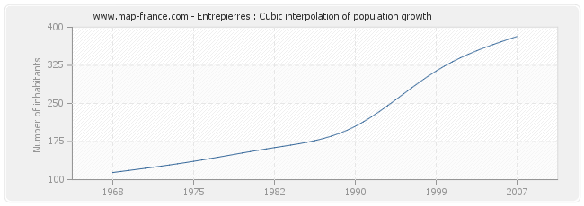 Entrepierres : Cubic interpolation of population growth