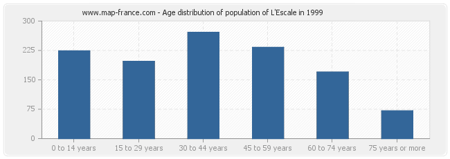 Age distribution of population of L'Escale in 1999