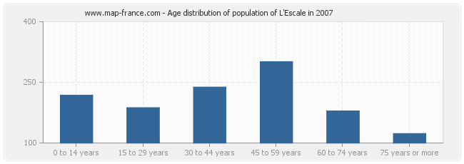Age distribution of population of L'Escale in 2007