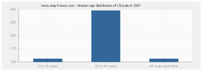 Women age distribution of L'Escale in 2007