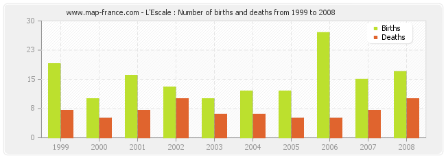 L'Escale : Number of births and deaths from 1999 to 2008