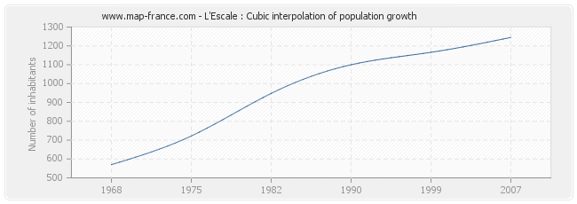 L'Escale : Cubic interpolation of population growth