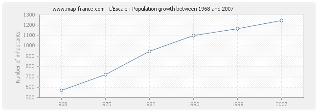 Population L'Escale