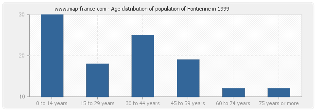 Age distribution of population of Fontienne in 1999