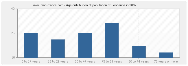 Age distribution of population of Fontienne in 2007
