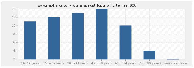 Women age distribution of Fontienne in 2007