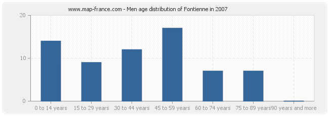 Men age distribution of Fontienne in 2007