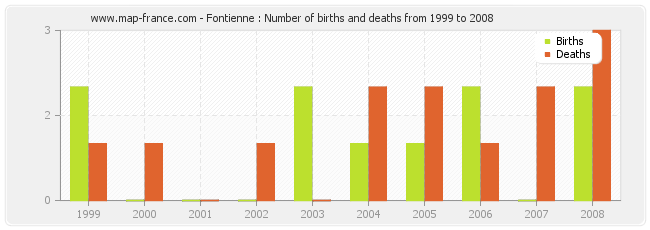 Fontienne : Number of births and deaths from 1999 to 2008