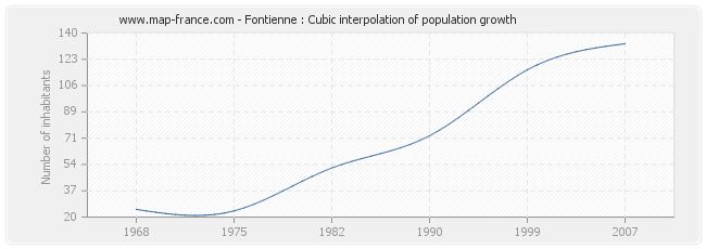 Fontienne : Cubic interpolation of population growth