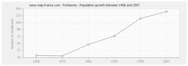Population Fontienne