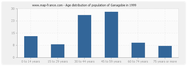 Age distribution of population of Ganagobie in 1999