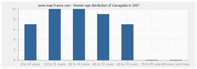 Women age distribution of Ganagobie in 2007