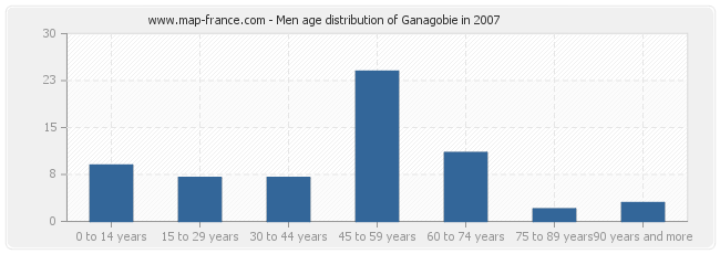 Men age distribution of Ganagobie in 2007