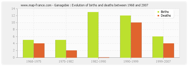 Ganagobie : Evolution of births and deaths between 1968 and 2007