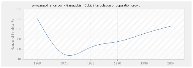 Ganagobie : Cubic interpolation of population growth