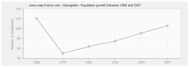 Population Ganagobie
