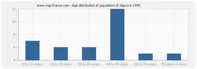 Age distribution of population of Gigors in 1999