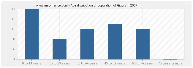Age distribution of population of Gigors in 2007